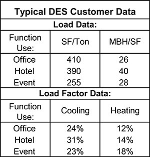 Typical DES Customer Data